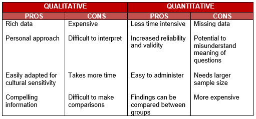 Research Evaluation Consulting - Quantitative Versus Qualitative Data